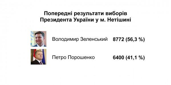 Попередні результати виборів Президента України у м.Нетішині